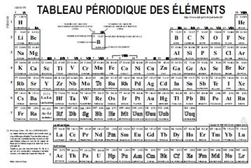 Chimie 40s for M tableau periodique